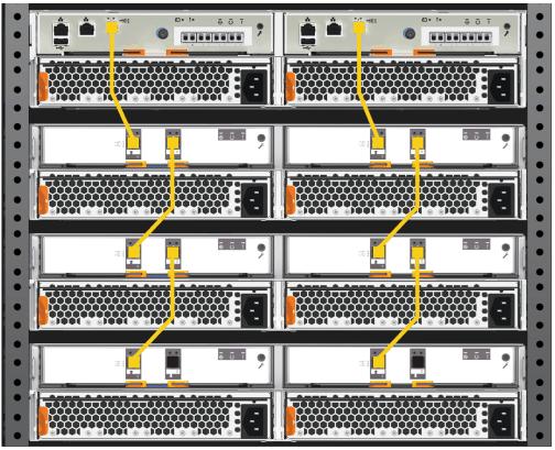 IBM Storwize V5010E Cabling