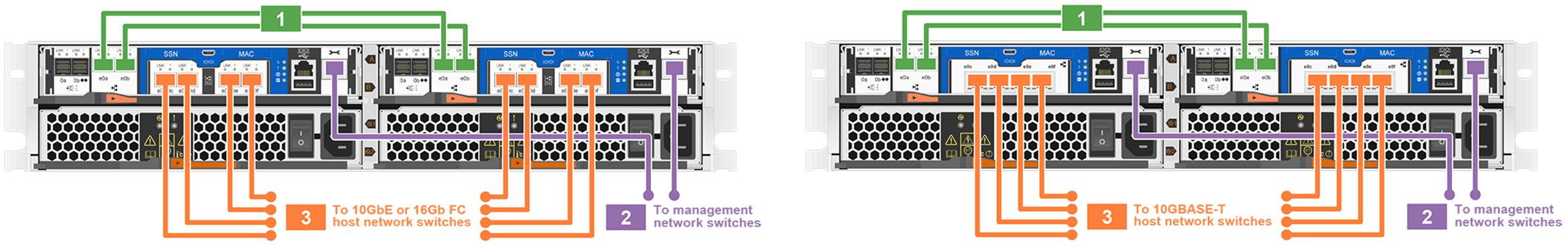 Netapp AFF C190 Switchless Configuration
