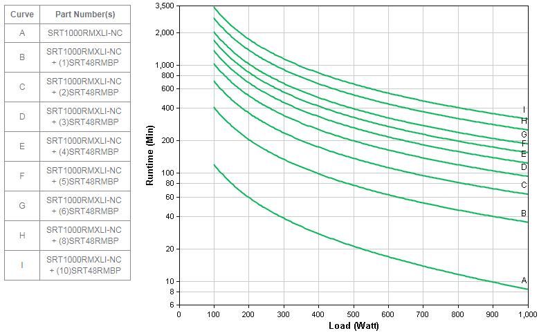 APC by Schneider Electric SRT1000RMXLI-NC Runtime Graph