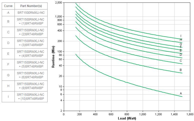 APC by Schneider Electric SRT1500RMXLI-NC Runtime Graph