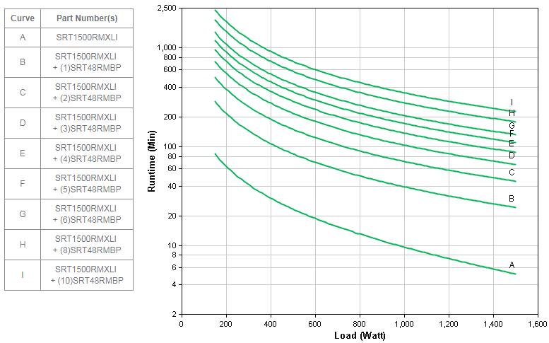 APC by Schneider Electric SRT1500RMXLI Runtime Graph
