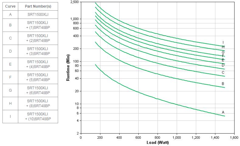 APC by Schneider Electric SRT1500XLI Runtime Graph