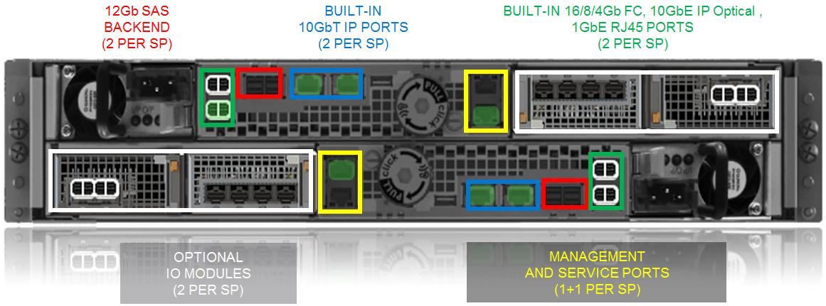 Dell EMC Unity XT 380 Rear