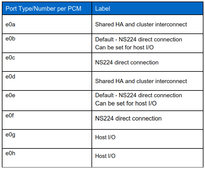 NetApp aff A320 ports