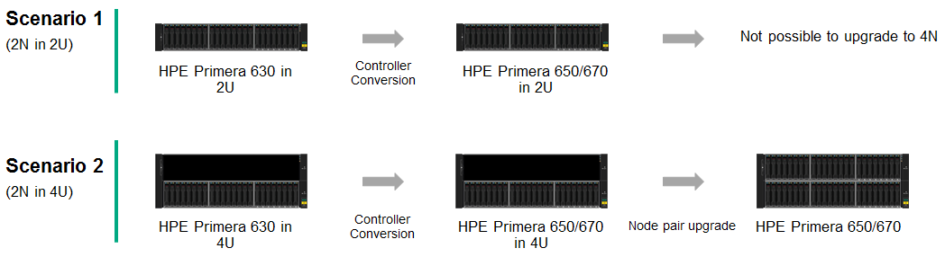 HPE Primera A630 Controller Conversion Scenario