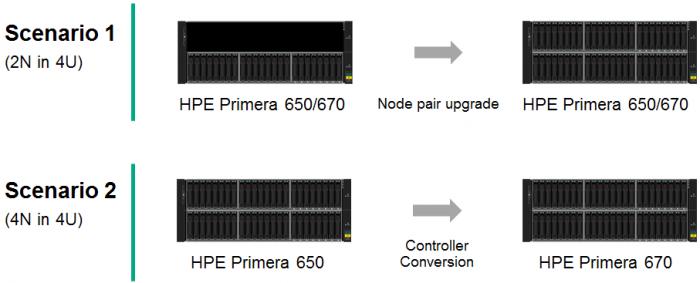 HPE-Primera-C650-Conversion