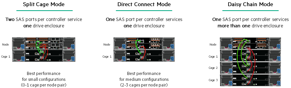 HPE PrimeraDrive Connection Mode