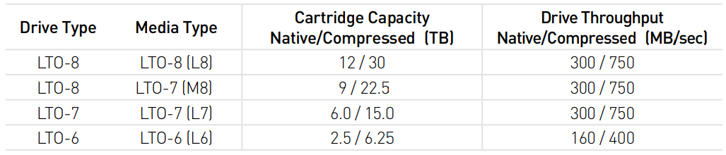 HH-LTO-Capacity-Throughput