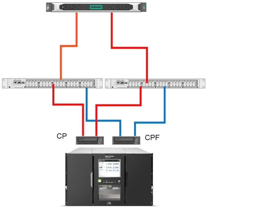 HPE-StoreEver-MSL6080-Tape-Library-Control-Path-Failover