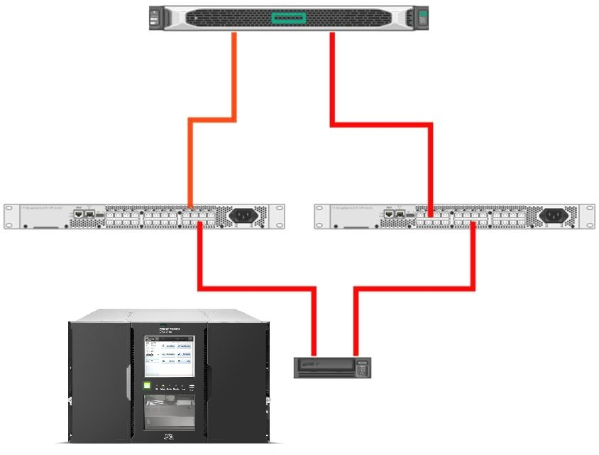 HPE-StoreEver-MSL6080-Tape-Library-Data-Path-Failover